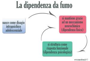 schema-dipendenza-fumo