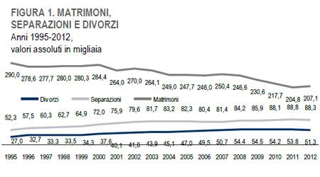 istat-2012-matrimoni-separazioni-divorzi-italia